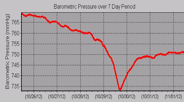 A graph based on data collected by the Wesleyan Weather Station shows a drop in barometric pressure during the passing of Hurricane Sandy.