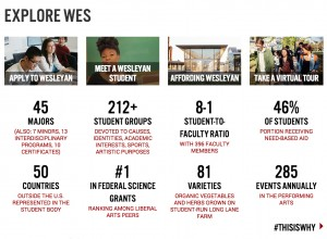 "A new ""Explore Wes"" section, designed for prospective students, provides several factoids on Wesleyan's majors, faculty-to-staff ratio, student groups, affording Wesleyan, applying to Wesleyan and much more."