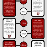 Click image to view full Foss Hill: A Brief History infographic.