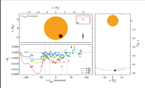 Wilson Cauley, postdoctoral researcher in astronomy, created a animation that shows the transit of bow shock material as it crosses a stellar disk, and the absorption values the model predicts. Cauley's study demonstrates an exciting path forward in attempting to measure exoplanet magnetic fields.